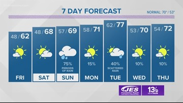 13News Now Weather Forecast at 4 p.m. for Oct. 17