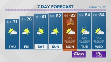 13News Now Weather Forecast for Sept. 18