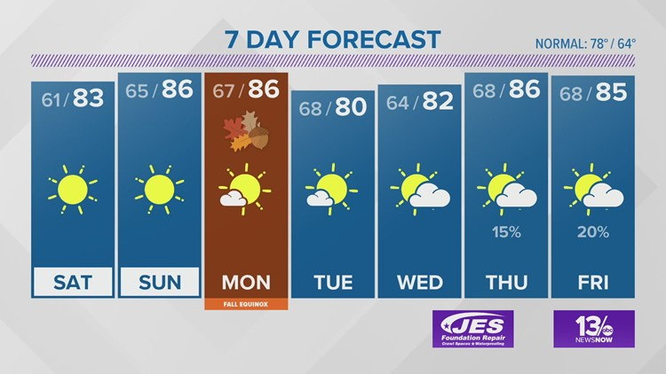 13News Now Weather Forecast for Sept. 20