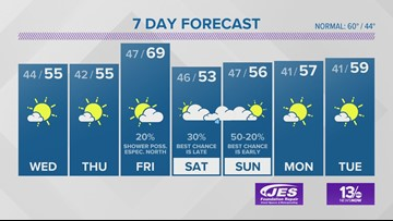 13News Now Weather Forecast for Nov. 19