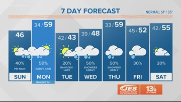 13News Now Daybreak Weather for Feb. 17