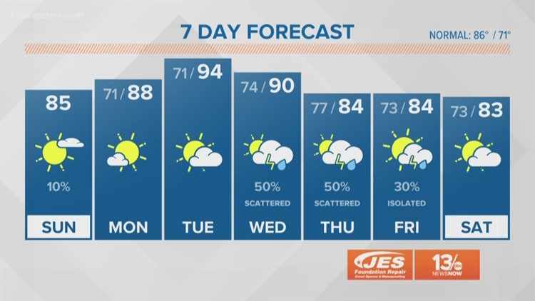 13News Now Daybreak Weather for Aug  11