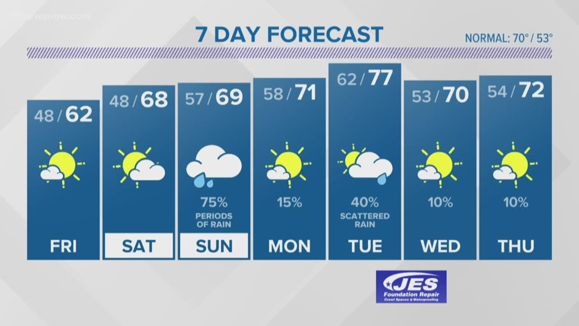 FORECAST: Two more days of sunshine before rain rolls back in to end the weekend