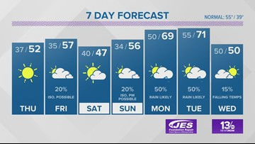 13News Now Weather Forecast for Dec. 4