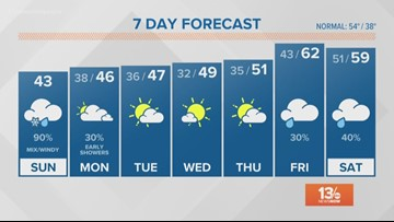 13News Now Daybreak Weather for Dec. 9