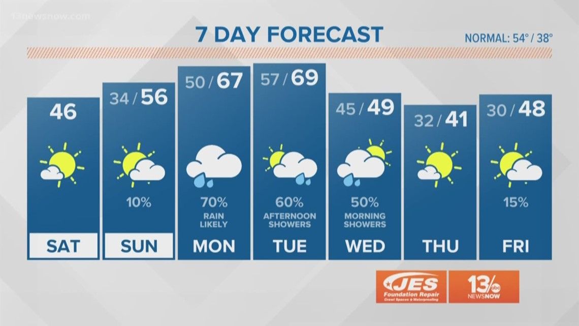 FORECAST: Sunny but cool and breezy Saturday