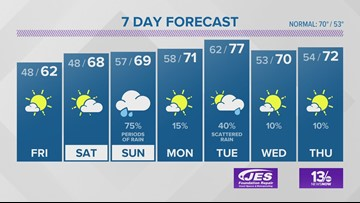 13News Now Weather Forecast for Oct. 17