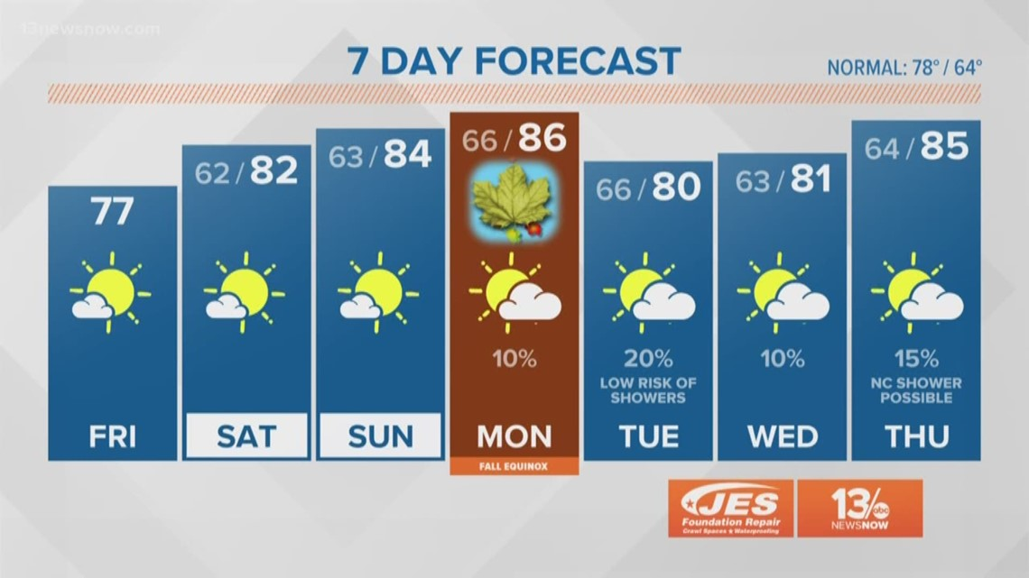 FORECAST: Beautiful weather through the weekend!