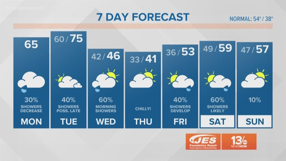 FORECAST: Record challenging warmth possible Tuesday