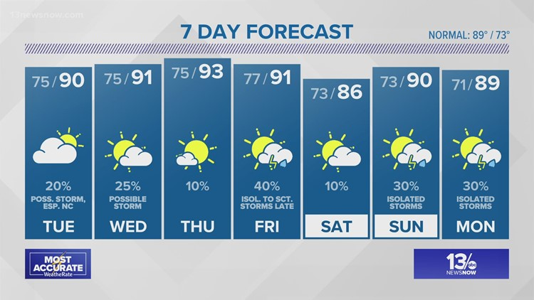 13News Now at 11 Weather Forecast, 7/26/21