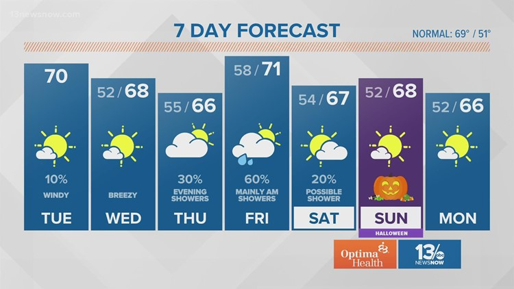 Weather Forecast: 13News Now at noon, Oct. 26