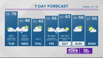 13News Now Weather Forecast at 4 p.m. for Dec. 9