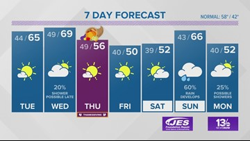 13News Now Weather Forecast for Nov. 25