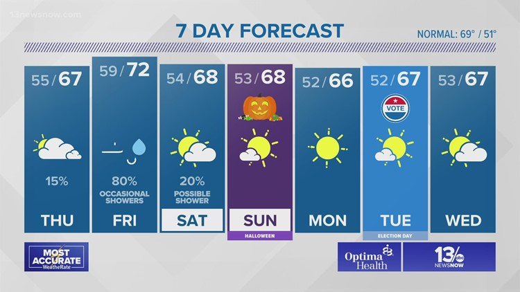 FORECAST: Clouds roll in today, rain tonight into Friday