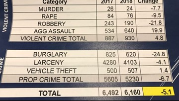 Newport News police chief: five percent reduction in crime in 2018
