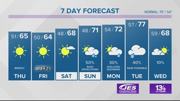 13News Now Weather Forecast for Oct. 16