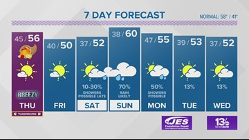 13News Now Weather Forecast for Nov. 27