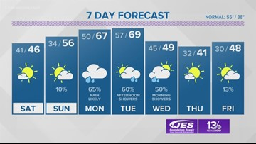 13News Now Weather Forecast at 4 p.m. for Dec. 6