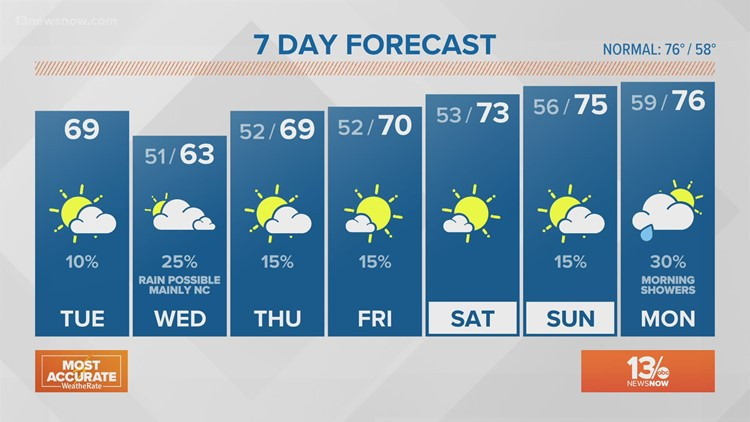 Weather Forecast: 13News Now at Noon, May 11, 2021