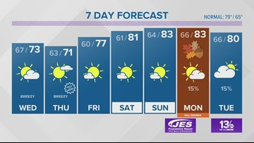 13News Now Weather Forecast for Sept. 17