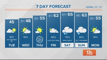 13News Now Forecast at Daybreak for Dec. 11