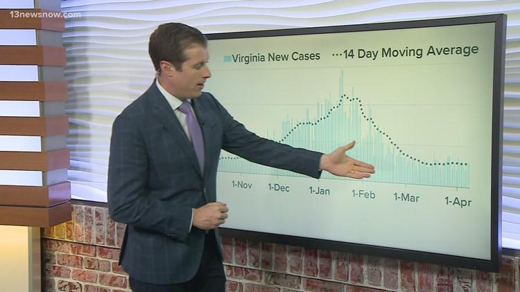 COVID-19 By The Numbers: Coronavirus metrics in Hampton Roads, 4/7/2021
