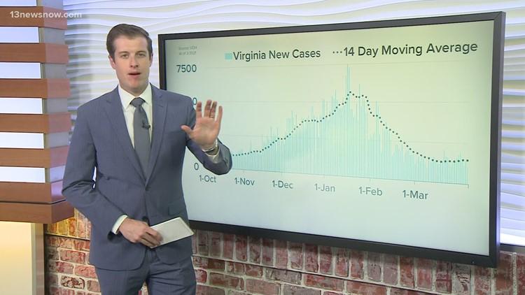 COVID-19 By The Numbers: Coronavirus in Hampton Roads, Virginia as of 3/31/2021