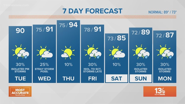 13News Now Weather at Noon, July 27, 2021