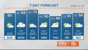 13News Now Daybreak Weather for December 8, 2019