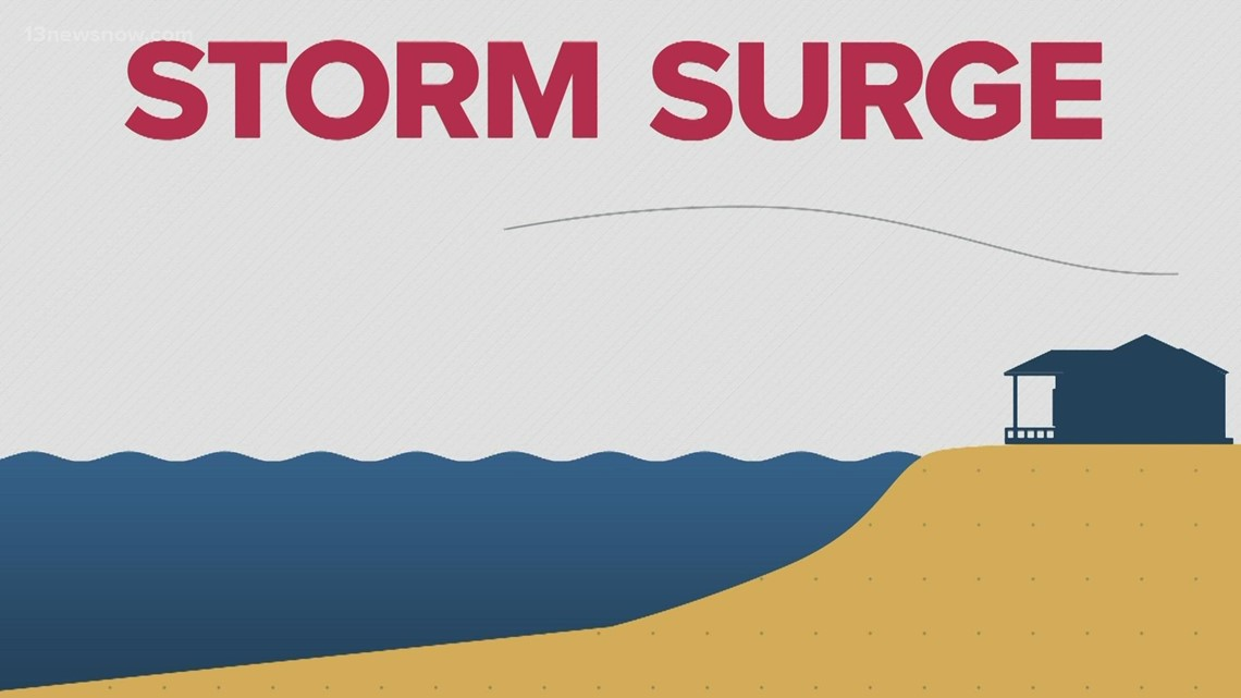 Hurricane Fast Facts: Storm Surge