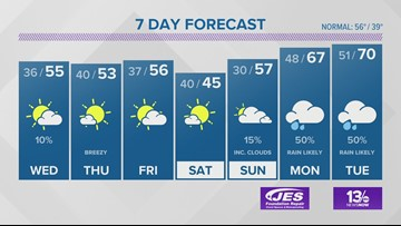 13News Now Weather Forecast for Dec. 3
