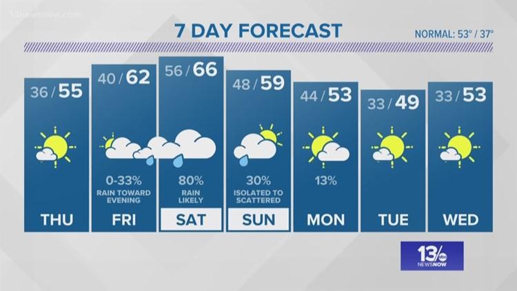 FORECAST: Gradual warm-up this week, weekend rain expected