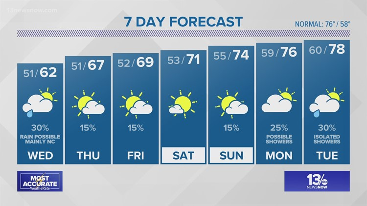 13News Now at 11 Weather Forecast, 5/11/21