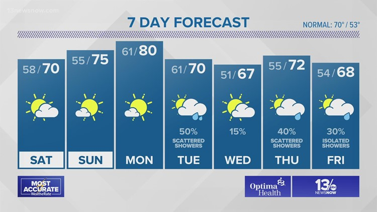 Weather Forecast from 13News Now at 11 on October 22, 2021