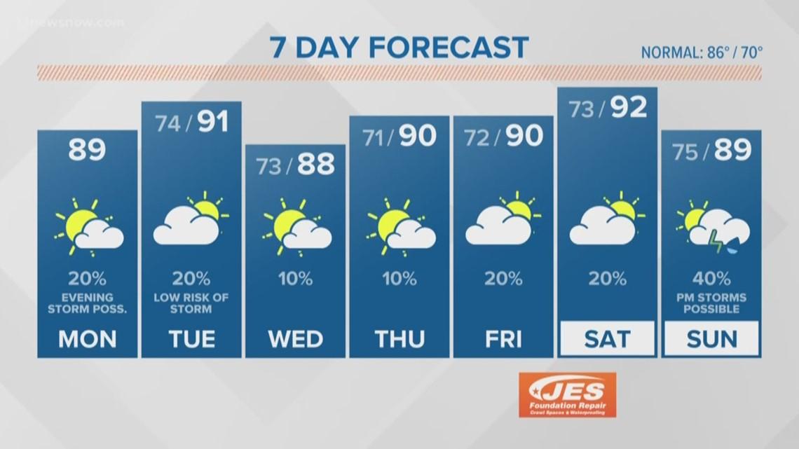 FORECAST: Heat, humidity and storm chances Monday