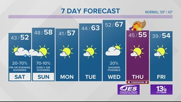 13News Now Weather Forecast for Nov. 22