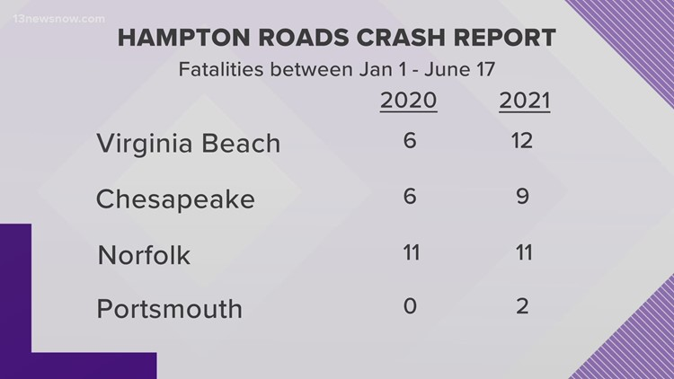 Virginia State Police Sees More Fatal Crashes as Businesses Return to Normal Operations