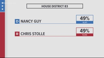 Delegate Chris Stolle requests recount in 83rd House District race