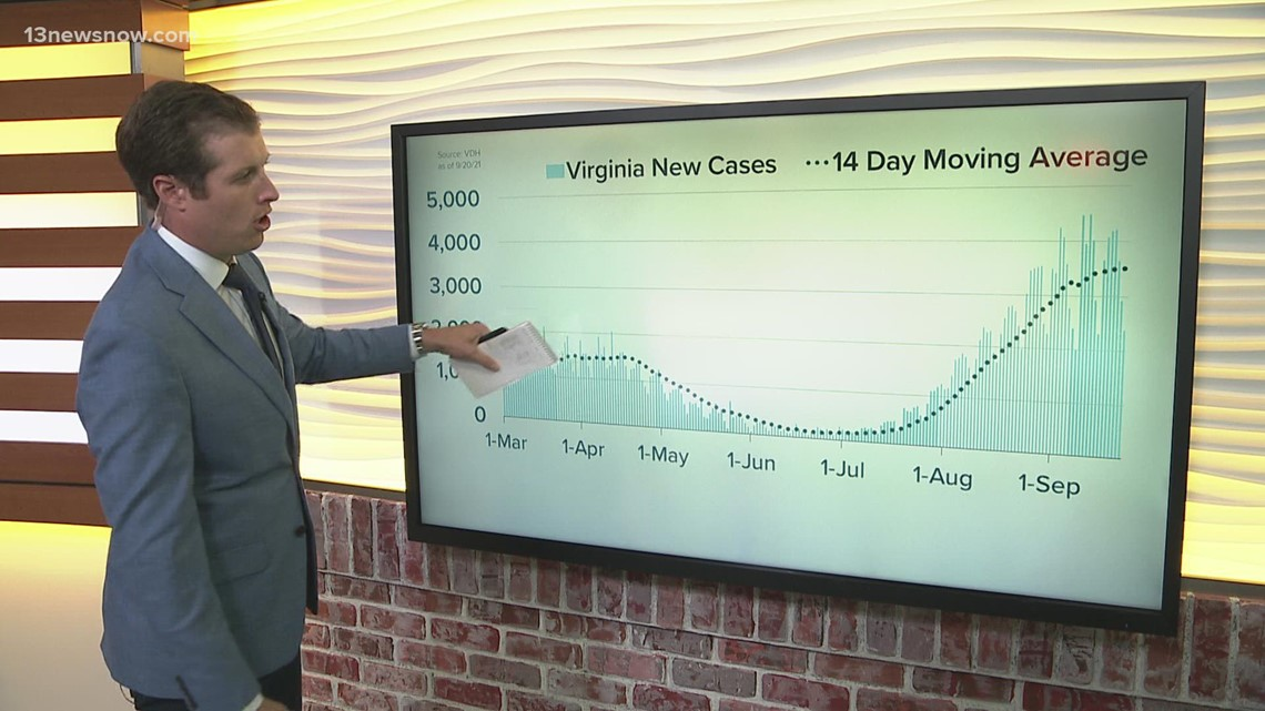 By the Numbers: COVID-19 in Virginia on September 20, 2021