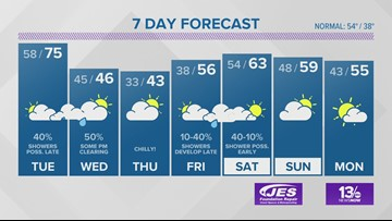 13News Now Weather Forecast for Dec. 9