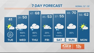 13News Now Daybreak Weather Forecast, 2/19/19