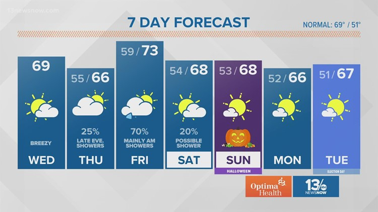 Weather Forecast from 13News Now at Noon on Oct. 27, 2021
