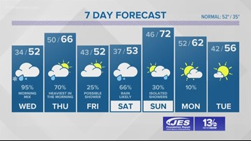 13News Now Weather Forecast at 11 p.m. for Feb. 19