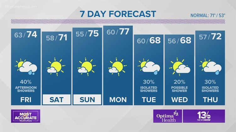 Weather Forecast from 13News Now at 6 on October 21, 2021
