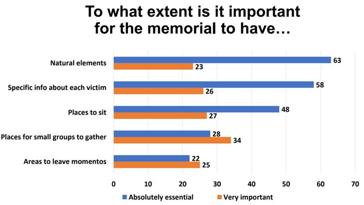 memorial survey results