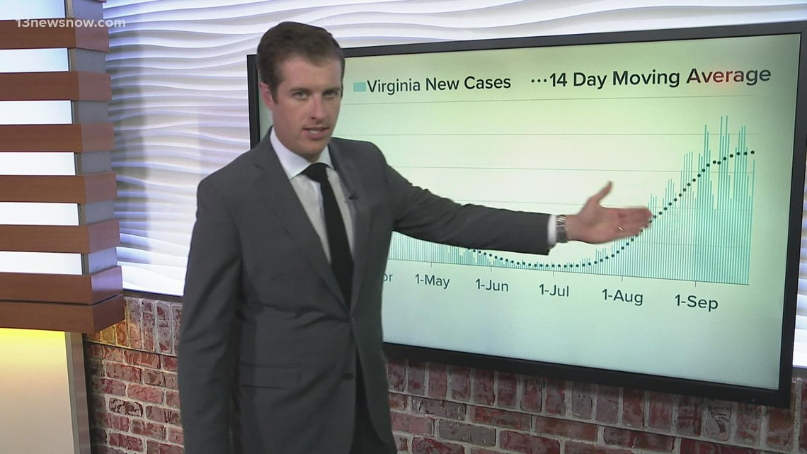 By the Numbers: COVID-19 in Virginia, Sept. 21, 2021