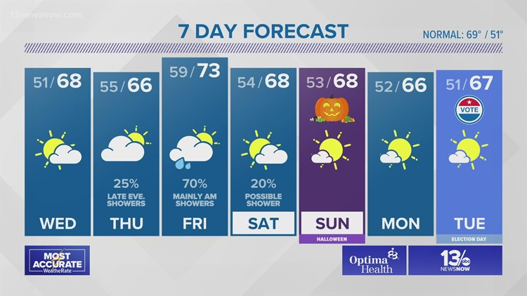 Weather Forecast from 13News Now at 11 on October 26, 2021